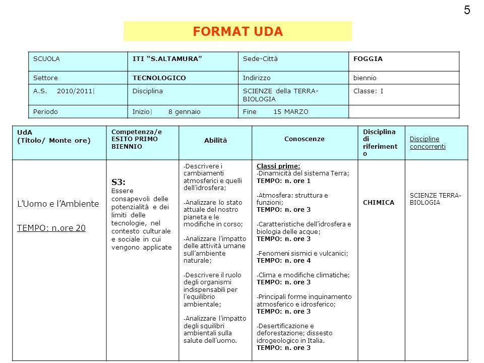 Esempio di articolazione temporale delle UdA di una disciplina che abbia monte ore annuale pari a n.66 ore (Scienze integrate): U.d.A.Durata (ore)InizioFine n.120ottobre15 dicembre n.21015 gennaiofine febbraio n.310marzo7 aprile n.420aprilemaggio 6Per verifiche e valutazione Esempio di diagramma di Gant: U.d.A.GENFEBMARAPRMAGGIULUGAGOSETOTTNOVDIC 1 2 3 4 6