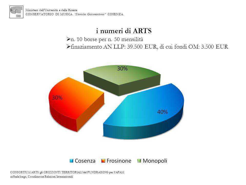Ministero dellUniversità e della Ricerca CONSERVATORIO DI MUSICA Stanislao Giacomantonio COSENZA i numeri di ARTS n. 10 borse per n. 50 mensilità fina