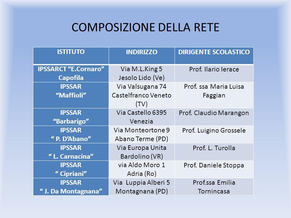 COMPOSIZIONE DELLA RETE ISTITUTO INDIRIZZODIRIGENTE SCOLASTICO IPSSARCT E.Cornaro Capofila Via M.L.King 5 Jesolo Lido (Ve) Prof.