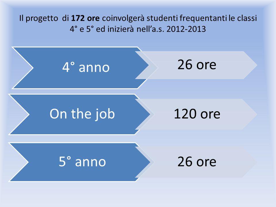 Il progetto di 172 ore coinvolgerà studenti frequentanti le classi 4° e 5° ed inizierà nella.s.