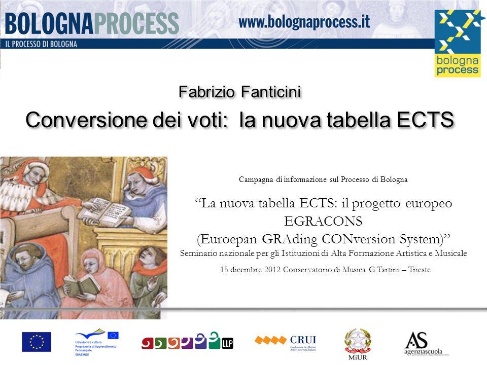 Fabrizio Fanticini 12 II fase: La conversione avverrà con la comparazione delle percentuali comulative delle due curve di valutazione, sottraendo progressivamente dal 100% le percentuali di ogni voto dal più basso al più alto.