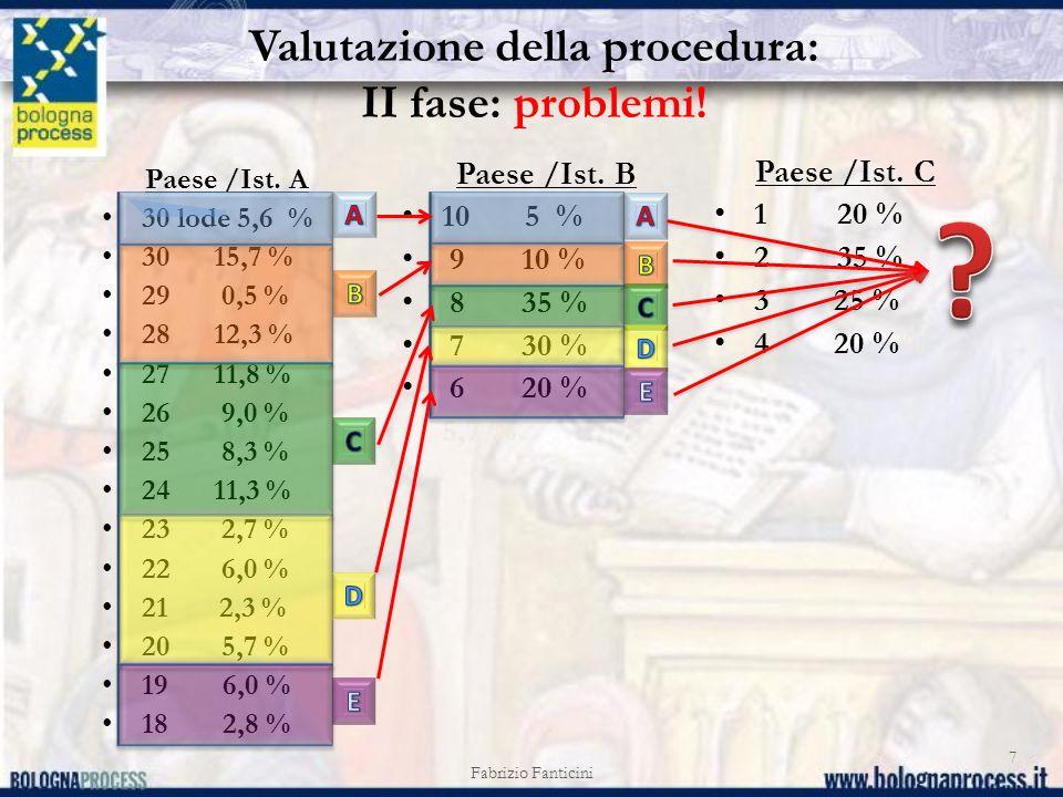 Fabrizio Fanticini 8 si applica abbastanza bene ai sistemi di votazione con un alto numero di voti positivi (ad es., il sistema italiano) si applica meno bene ai sistemi con 5 voti positivi, la cui distribuzione statistica potrebbe non coincidere con le percentuali fisse della scala rappresentate da A, B, C, D, E non si può applicare ai sistemi con meno di 5 voti positivi La scala articolata in 5 segmenti con percentuali fisse :