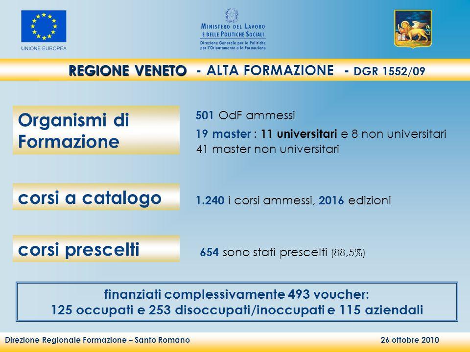 Direzione Regionale Formazione – Santo Romano 26 ottobre 2010 REGIONE VENETO REGIONE VENETO - ALTA FORMAZIONE - DGR 1552/09 1.240 i corsi ammessi, 201