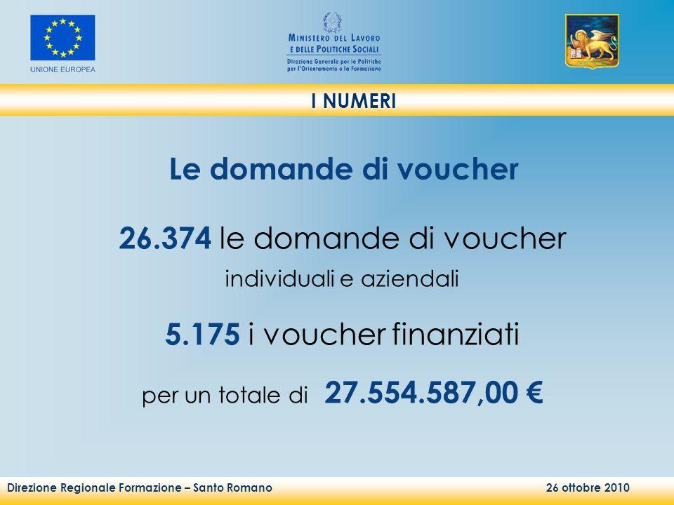 Direzione Regionale Formazione – Santo Romano 26 ottobre 2010 I NUMERI 26.374 le domande di voucher individuali e aziendali 5.175 i voucher finanziati per un totale di 27.554.587,00 Le domande di voucher