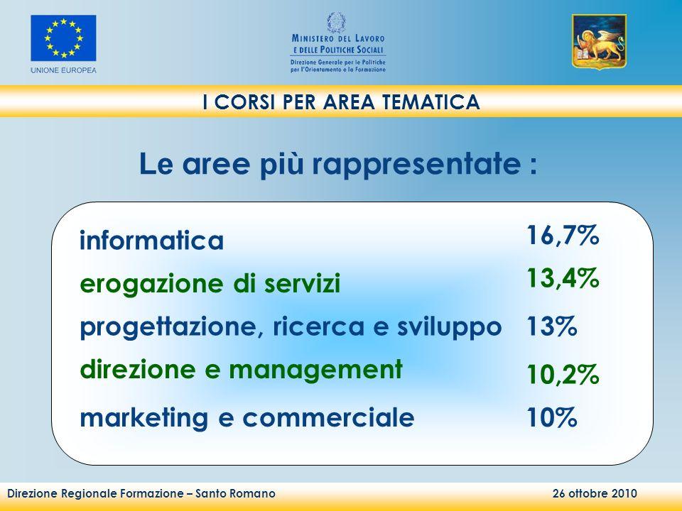 Direzione Regionale Formazione – Santo Romano 26 ottobre 2010 I CORSI PER AREA TEMATICA Le aree più rappresentate : informatica 16,7% progettazione, ricerca e sviluppo13% erogazione di servizi 13,4% direzione e management 10,2% marketing e commerciale10%