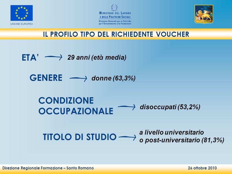 Direzione Regionale Formazione – Santo Romano 26 ottobre 2010 IL PROFILO TIPO DEL RICHIEDENTE VOUCHER ETA 29 anni (et à media) GENERE donne (63,3%) CONDIZIONE OCCUPAZIONALE disoccupati (53,2%) TITOLO DI STUDIO a livello universitario o post-universitario (81,3%)