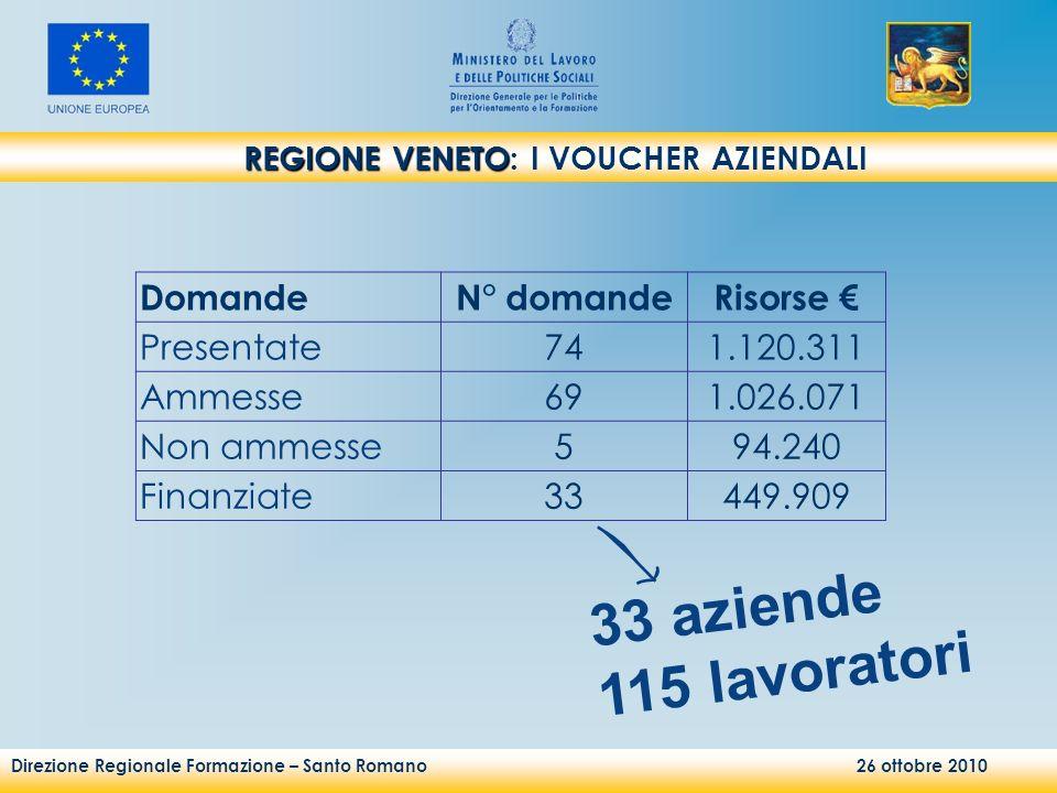 Direzione Regionale Formazione – Santo Romano 26 ottobre 2010 REGIONE VENETO REGIONE VENETO: I VOUCHER AZIENDALI DomandeN° domandeRisorse Presentate74
