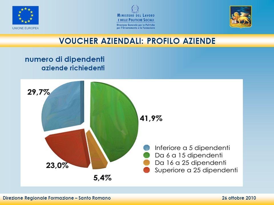 Direzione Regionale Formazione – Santo Romano 26 ottobre 2010 VOUCHER AZIENDALI: PROFILO AZIENDE numero di dipendenti aziende richiedenti