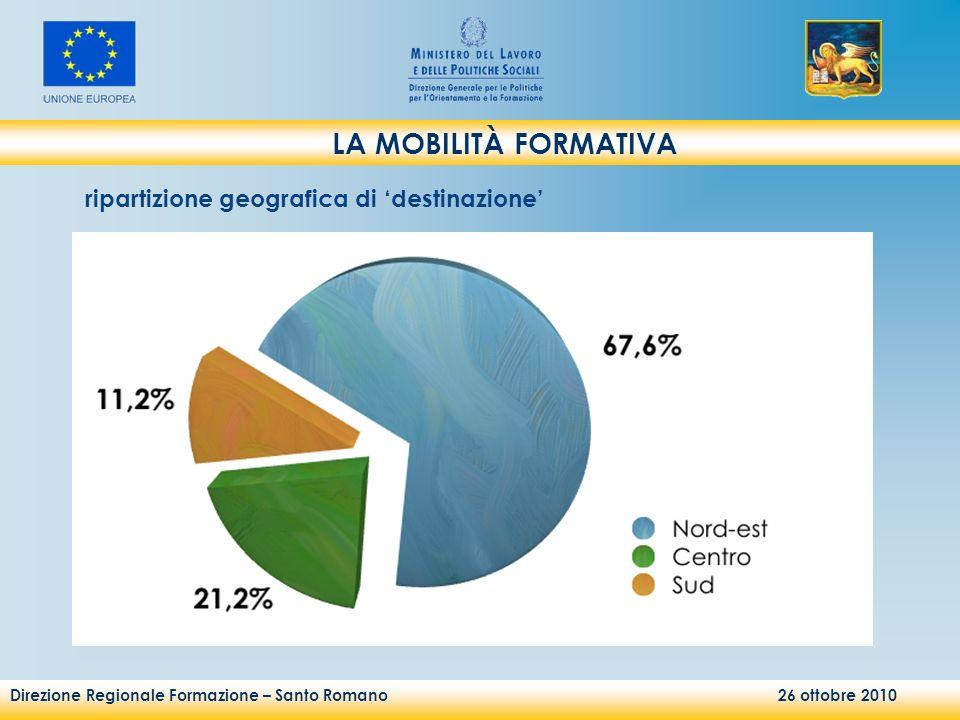 Direzione Regionale Formazione – Santo Romano 26 ottobre 2010 LA MOBILITÀ FORMATIVA ripartizione geografica di destinazione