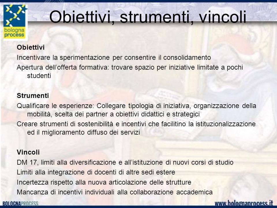 Obiettivi, strumenti, vincoli Obiettivi Incentivare la sperimentazione per consentire il consolidamento Apertura dellofferta formativa: trovare spazio