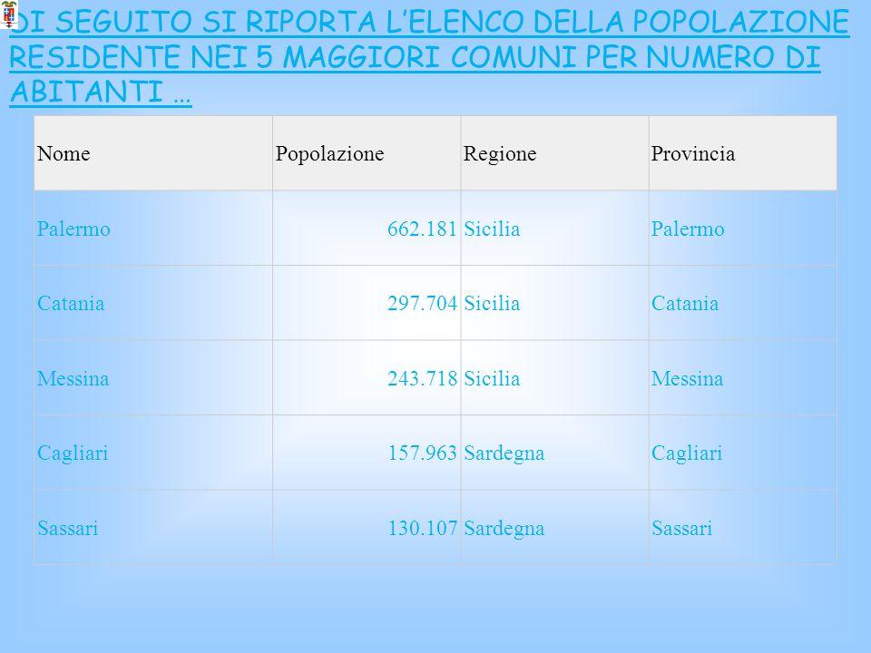 DI SEGUITO SI RIPORTA LELENCO DELLA POPOLAZIONE RESIDENTE NEI 5 MAGGIORI COMUNI PER NUMERO DI ABITANTI … NomePopolazioneRegioneProvincia Palermo662.18