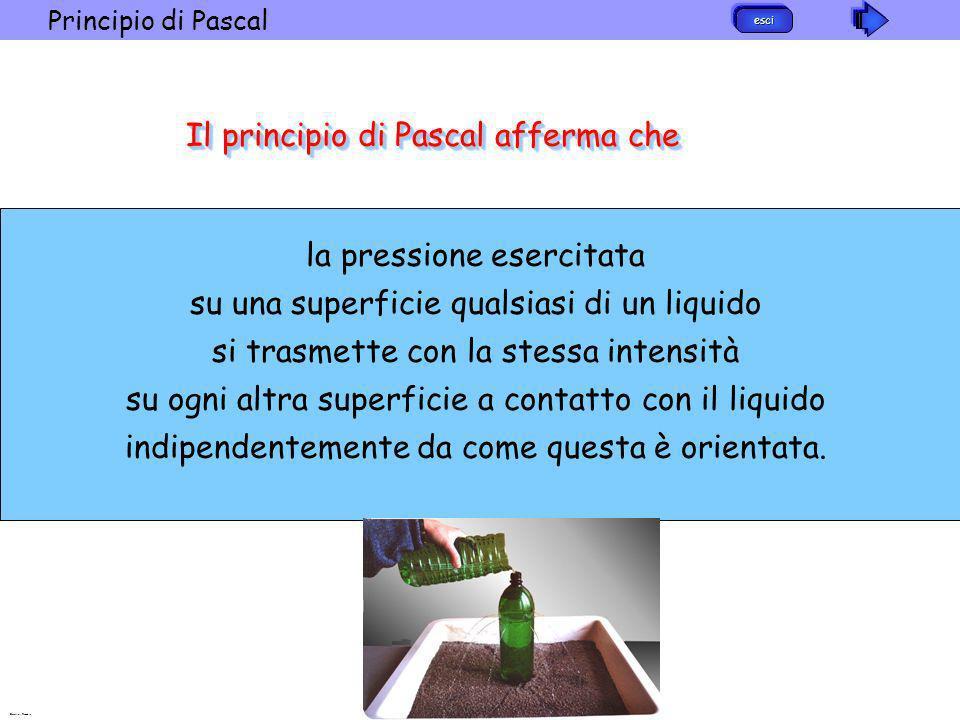 esci Principio di Pascal Barattini Recchia Il principio di Pascal afferma che la pressione esercitata su una superficie qualsiasi di un liquido si tra