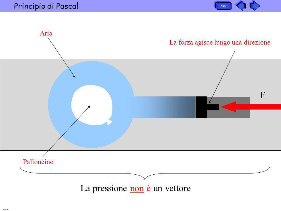 esci Principio di Pascal Barattini Recchia Aria Palloncino F La forza agisce lungo una direzione La pressione non è un vettore