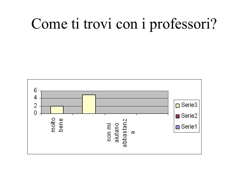 Come ti trovi con i professori