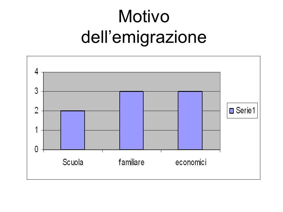 Motivo dellemigrazione