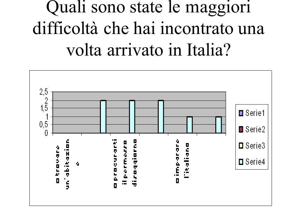 Quali sono state le maggiori difficoltà che hai incontrato una volta arrivato in Italia