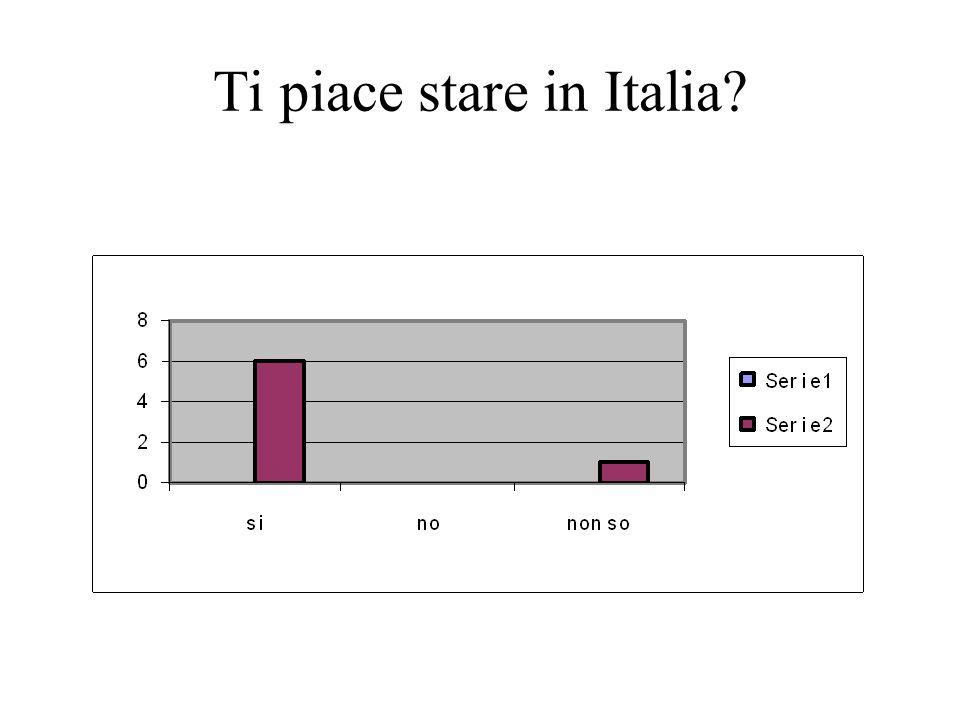 Ti piace stare in Italia