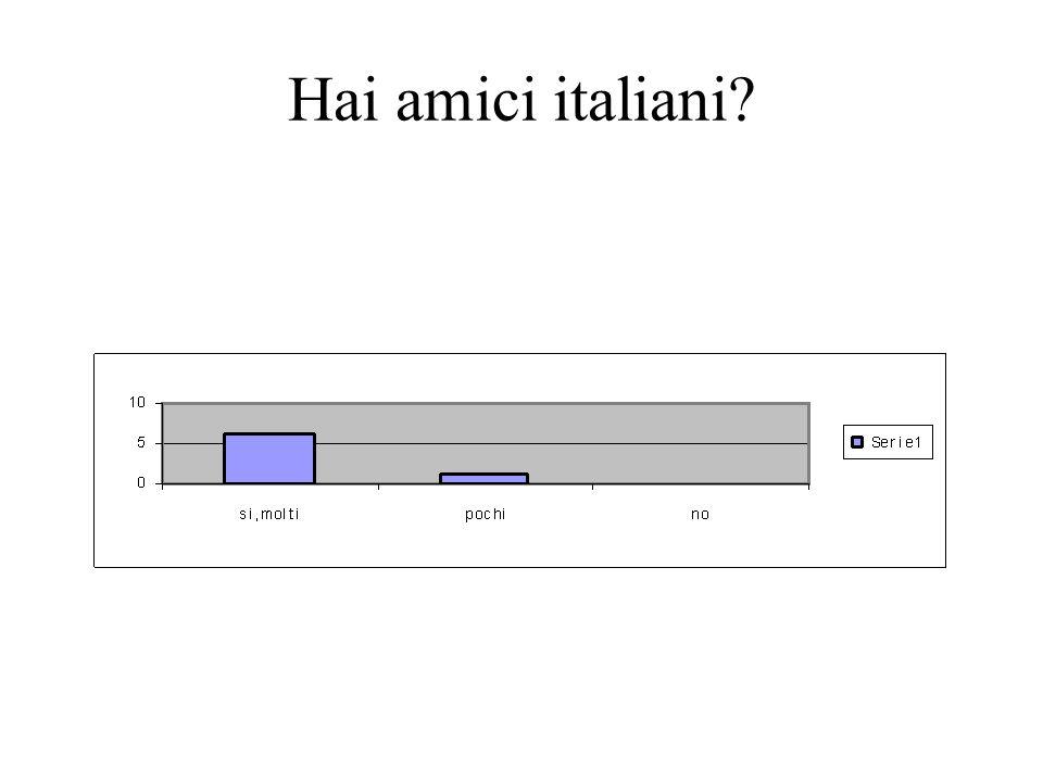 Hai amici italiani