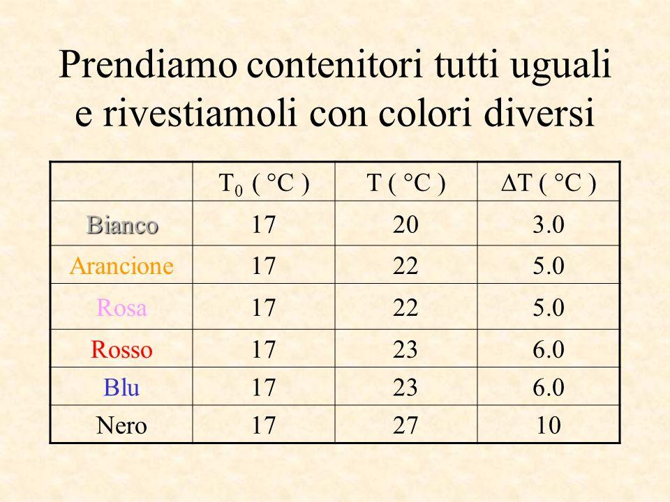 Prendiamo contenitori tutti uguali e rivestiamoli con colori diversi T 0 ( °C )T ( °C ) Bianco17203.0 Arancione17225.0 Rosa17225.0 Rosso17236.0 Blu17236.0 Nero172710