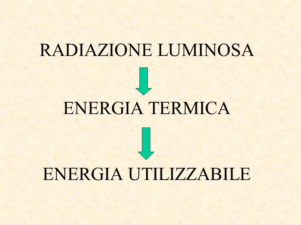 RADIAZIONE LUMINOSA ENERGIA TERMICA ENERGIA UTILIZZABILE