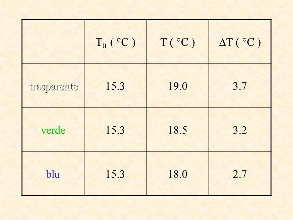 T 0 ( °C )T ( °C ) trasparente15.319.03.7 verde15.318.53.2 blu15.318.02.7