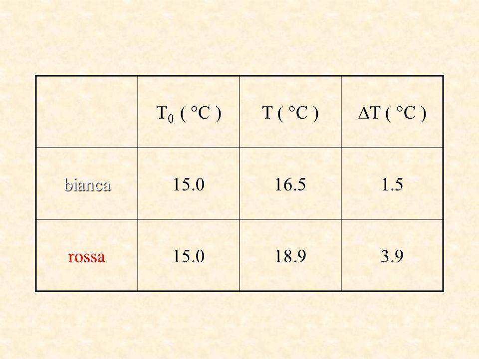 T 0 ( °C )T ( °C ) bianca15.016.51.5 rossa15.018.93.9