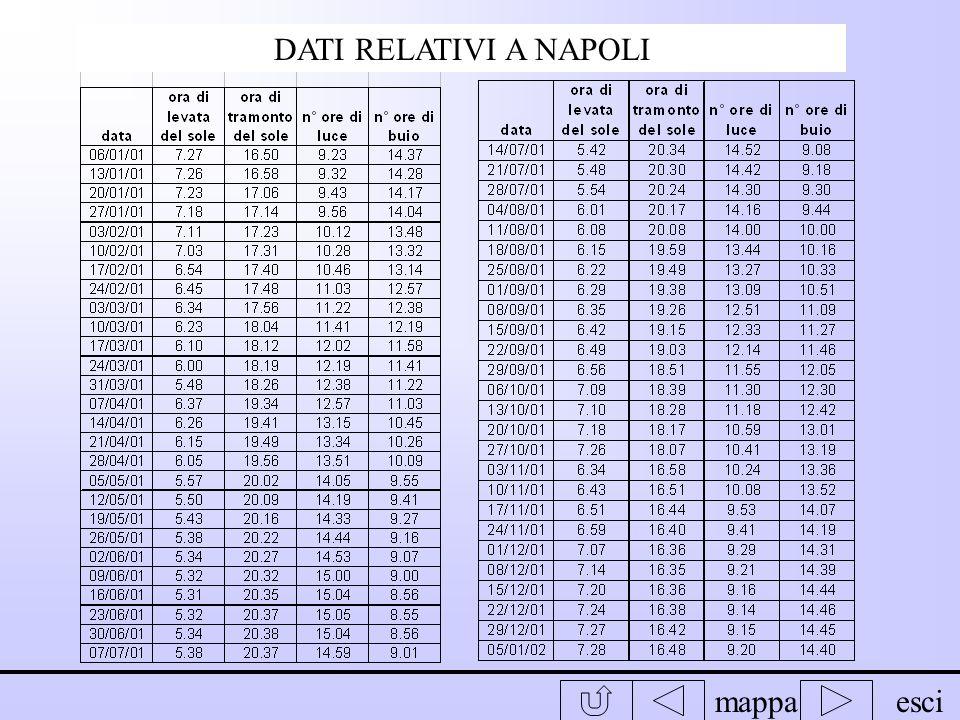 mappaesci DATI RELATIVI A ROMA