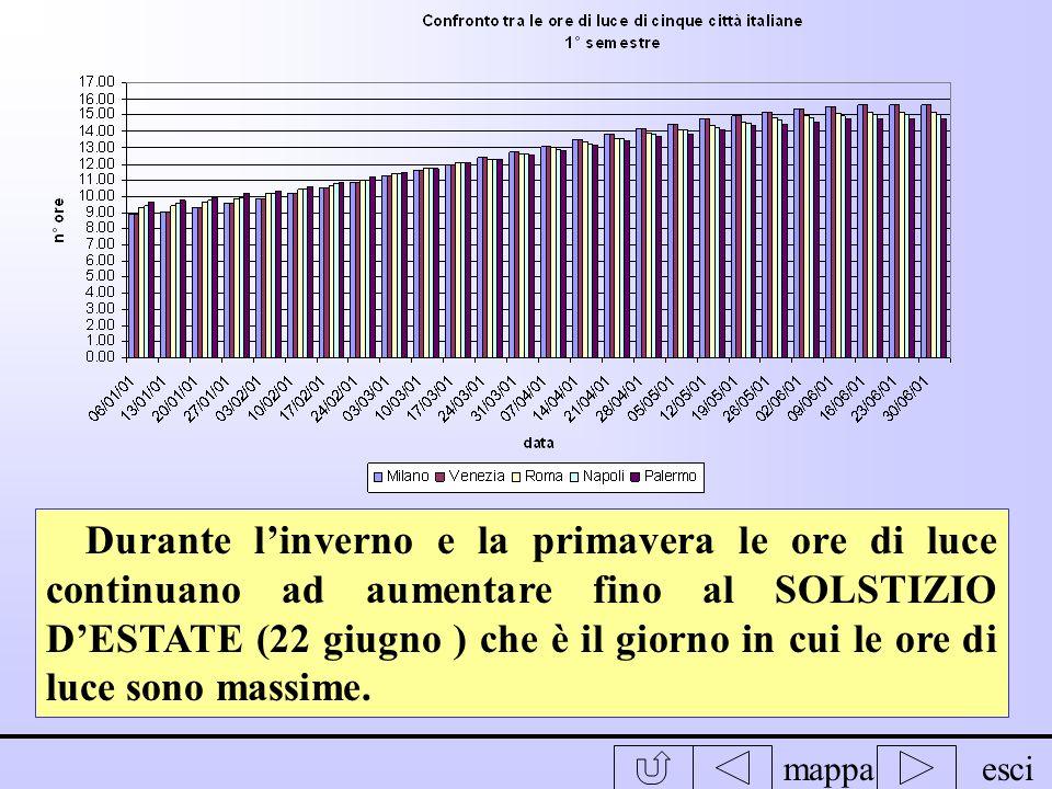 mappaesci In tutte e 5 le città italiane landamento delle ore di luce è lo stesso. Durante linverno e la primavera le ore di luce sono aumentate in tu