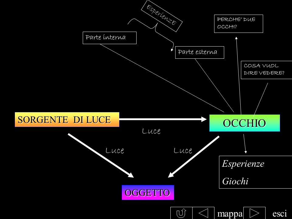 mappaesci Interponendo un oggetto ci sarà sullo schermo unombra nera (se vengono fermate tutte le luci) e sei penombre colorate dovute al fatto che ve