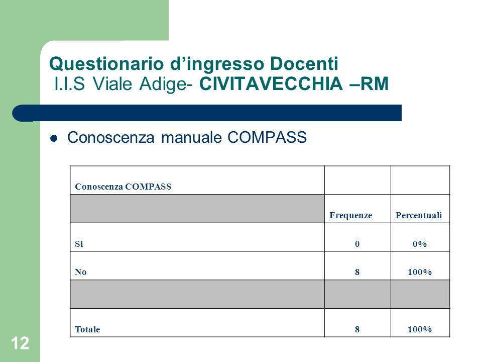 12 Questionario dingresso Docenti I.I.S Viale Adige- CIVITAVECCHIA –RM Conoscenza manuale COMPASS Conoscenza COMPASS FrequenzePercentuali Si00% No8100