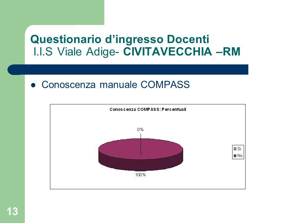 13 Questionario dingresso Docenti I.I.S Viale Adige- CIVITAVECCHIA –RM Conoscenza manuale COMPASS