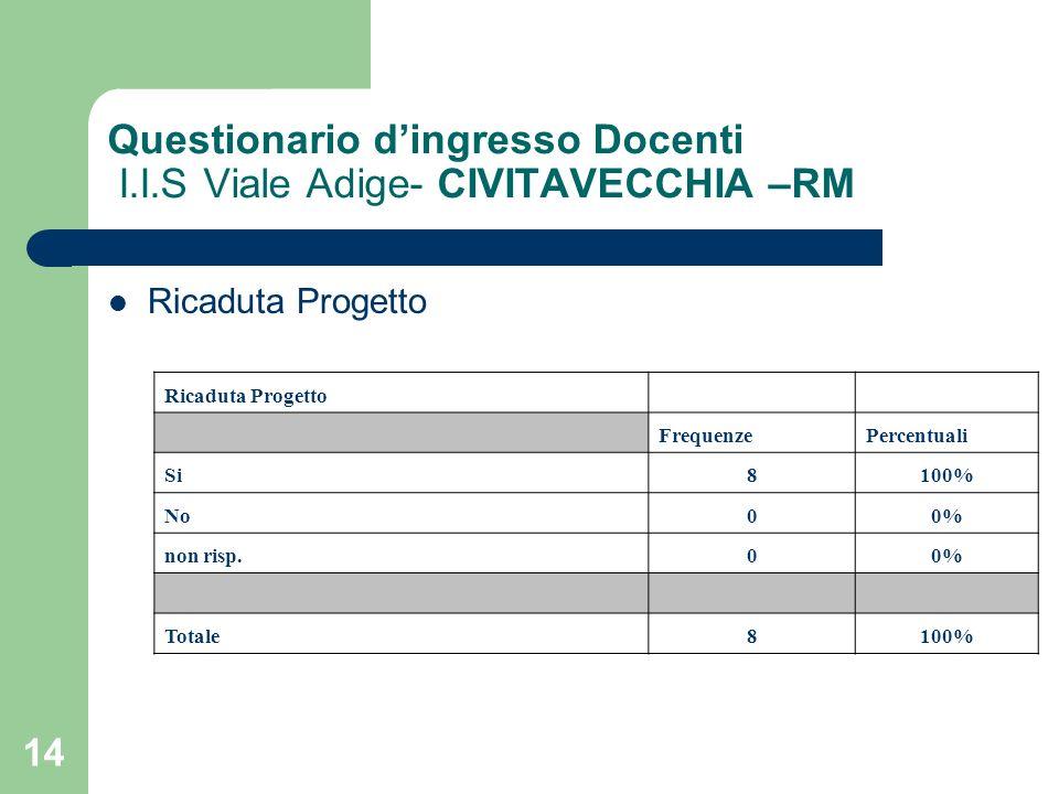 14 Questionario dingresso Docenti I.I.S Viale Adige- CIVITAVECCHIA –RM Ricaduta Progetto FrequenzePercentuali Si8100% No00% non risp.00% Totale8100%
