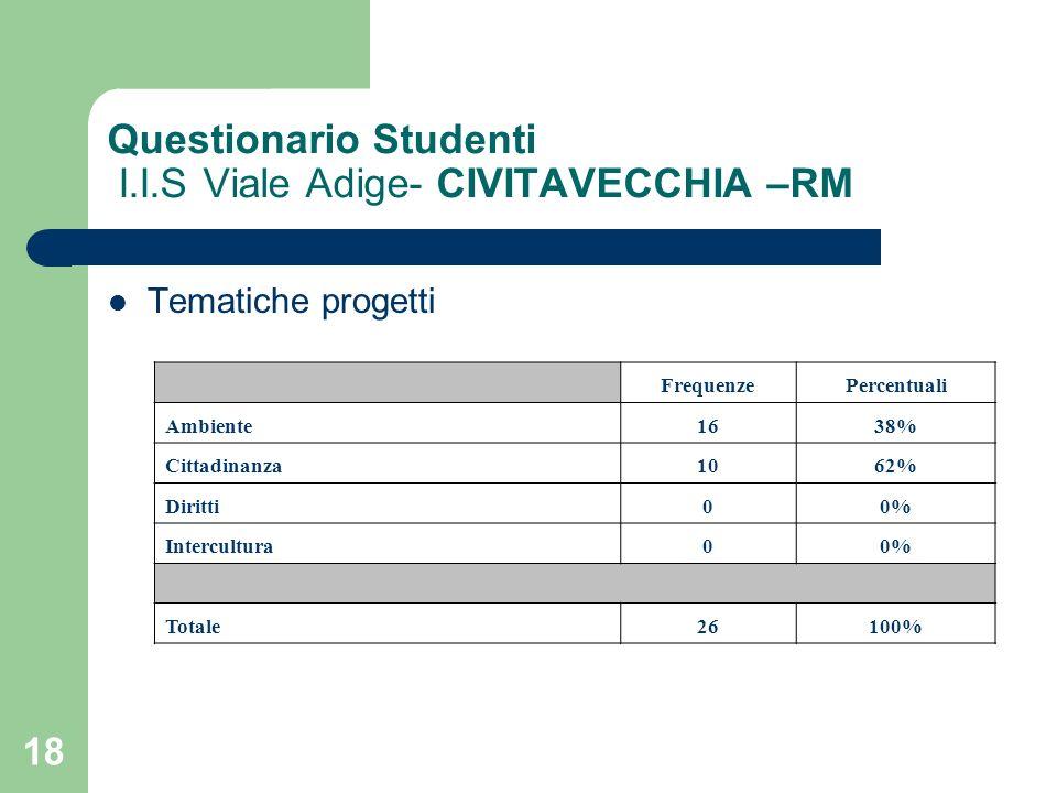 18 Questionario Studenti I.I.S Viale Adige- CIVITAVECCHIA –RM Tematiche progetti FrequenzePercentuali Ambiente1638% Cittadinanza1062% Diritti00% Inter