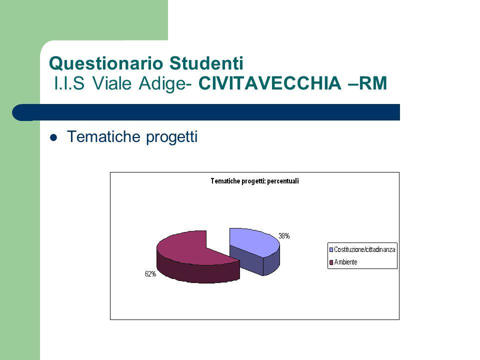 Questionario Studenti I.I.S Viale Adige- CIVITAVECCHIA –RM Tematiche progetti