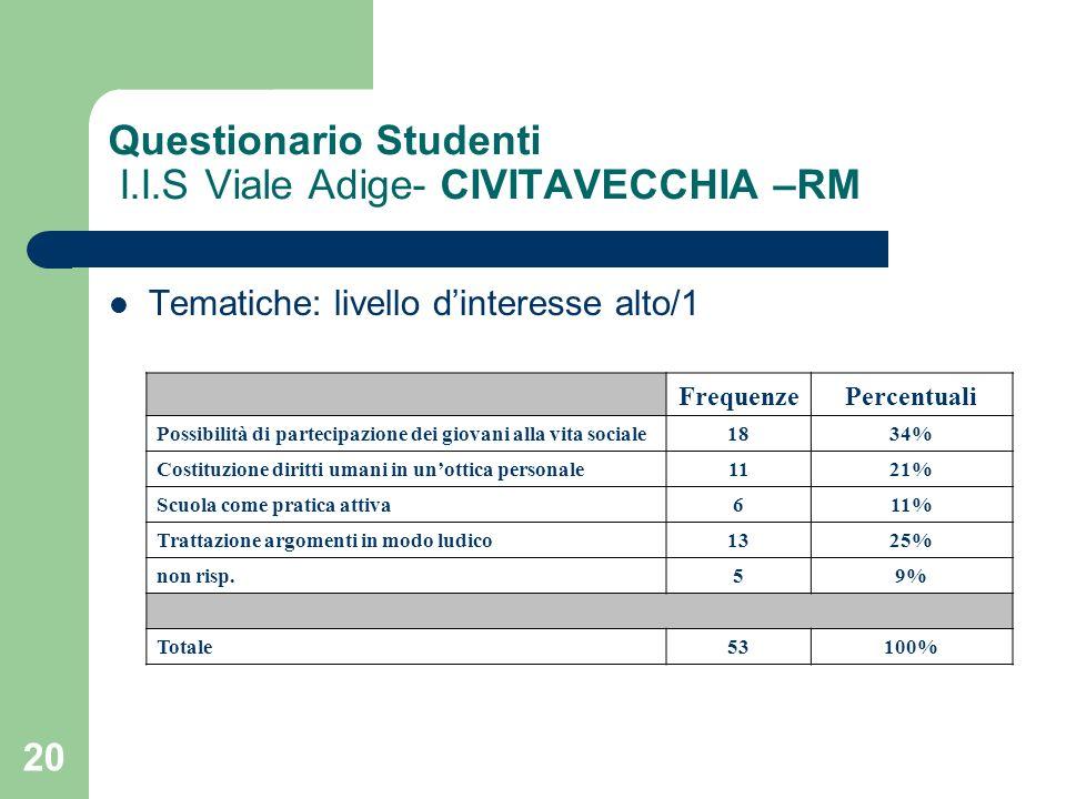 20 Questionario Studenti I.I.S Viale Adige- CIVITAVECCHIA –RM Tematiche: livello dinteresse alto/1 FrequenzePercentuali Possibilità di partecipazione