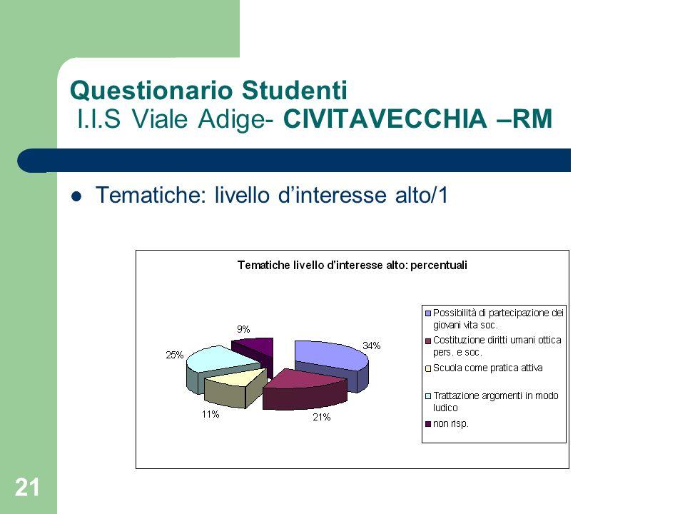 21 Questionario Studenti I.I.S Viale Adige- CIVITAVECCHIA –RM Tematiche: livello dinteresse alto/1