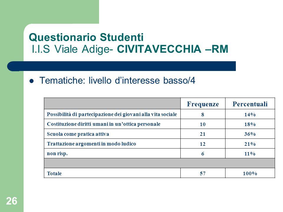 26 Questionario Studenti I.I.S Viale Adige- CIVITAVECCHIA –RM Tematiche: livello dinteresse basso/4 FrequenzePercentuali Possibilità di partecipazione