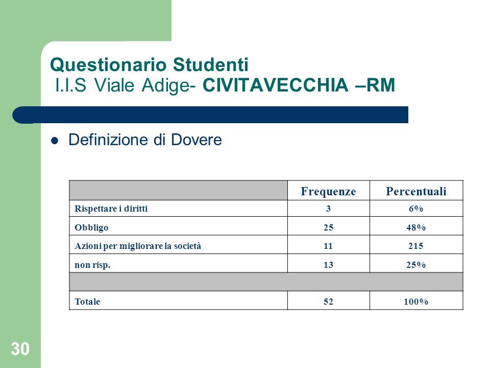 30 Questionario Studenti I.I.S Viale Adige- CIVITAVECCHIA –RM Definizione di Dovere FrequenzePercentuali Rispettare i diritti36% Obbligo2548% Azioni p