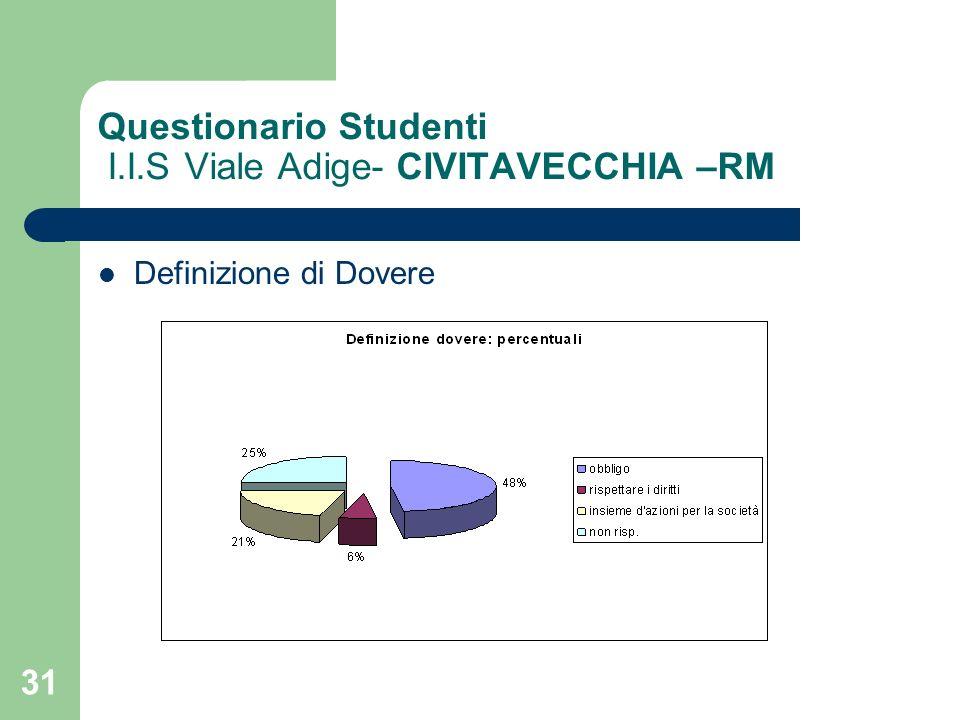 31 Questionario Studenti I.I.S Viale Adige- CIVITAVECCHIA –RM Definizione di Dovere