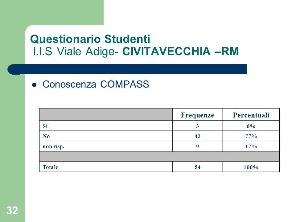 32 Questionario Studenti I.I.S Viale Adige- CIVITAVECCHIA –RM Conoscenza COMPASS FrequenzePercentuali Si36% No4277% non risp.917% Totale54100%