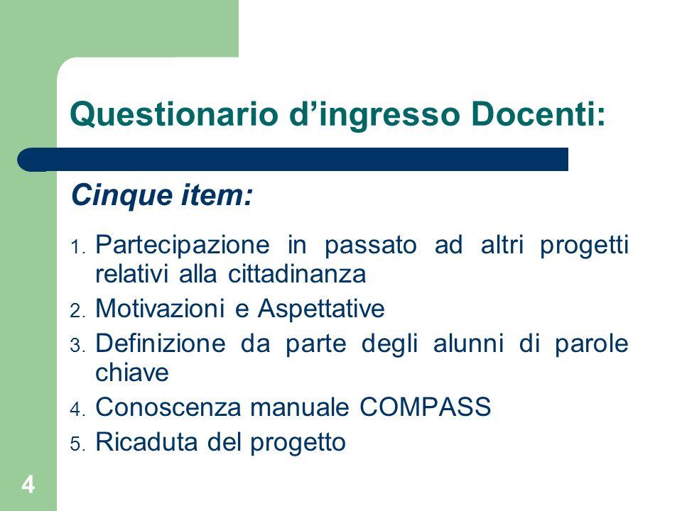 Questionario dingresso Docenti: Cinque item: 1. Partecipazione in passato ad altri progetti relativi alla cittadinanza 2. Motivazioni e Aspettative 3.