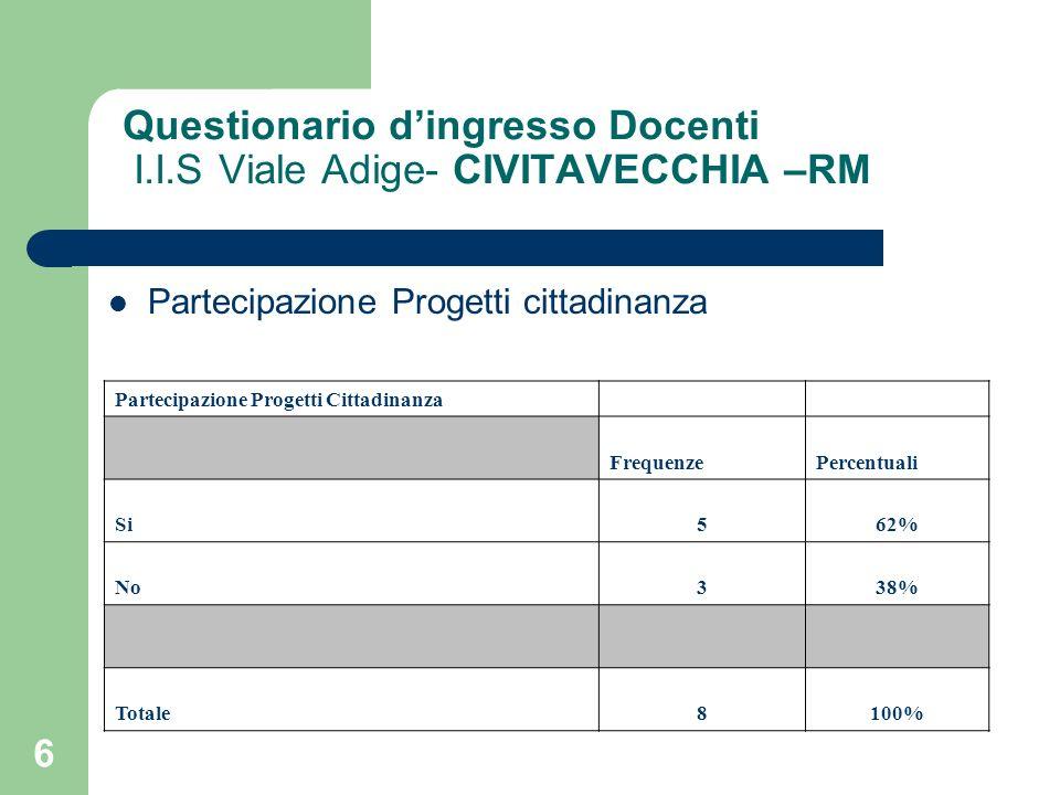 6 Questionario dingresso Docenti I.I.S Viale Adige- CIVITAVECCHIA –RM Partecipazione Progetti cittadinanza Partecipazione Progetti Cittadinanza Freque