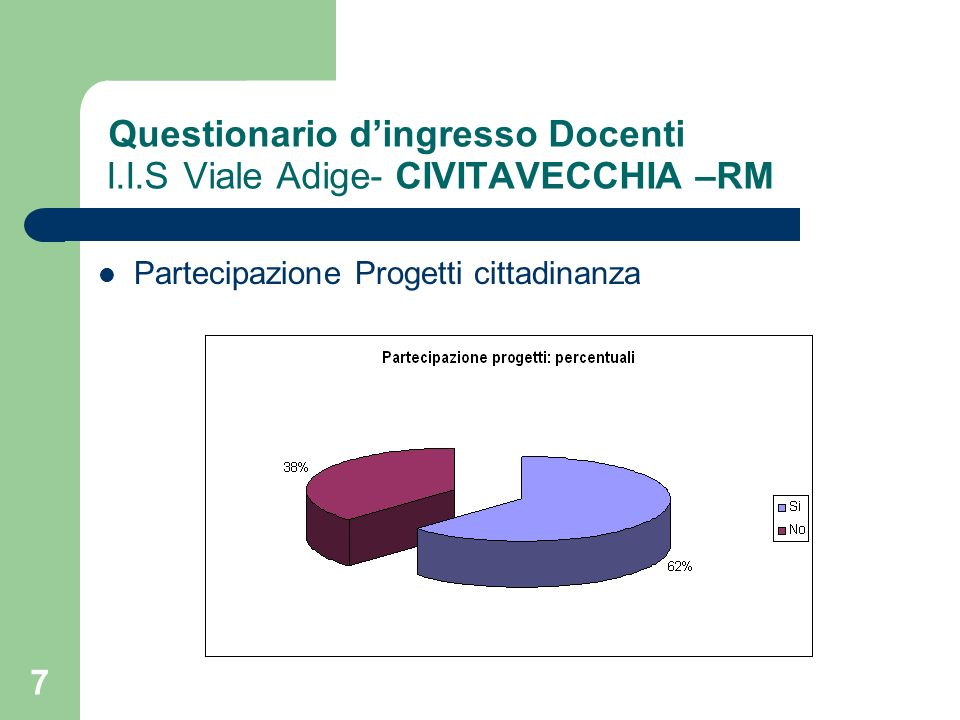 18 Questionario Studenti I.I.S Viale Adige- CIVITAVECCHIA –RM Tematiche progetti FrequenzePercentuali Ambiente1638% Cittadinanza1062% Diritti00% Intercultura00% Totale26100%
