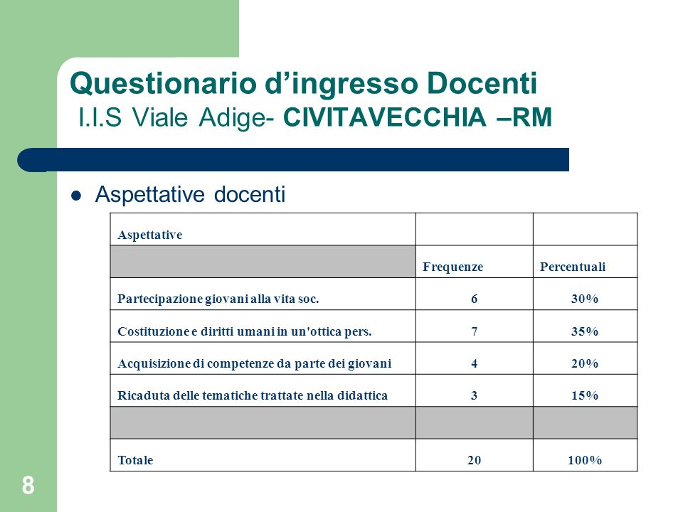 8 Questionario dingresso Docenti I.I.S Viale Adige- CIVITAVECCHIA –RM Aspettative docenti Aspettative FrequenzePercentuali Partecipazione giovani alla