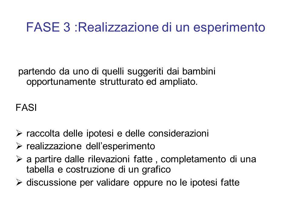 FASE 3 :Realizzazione di un esperimento partendo da uno di quelli suggeriti dai bambini opportunamente strutturato ed ampliato. FASI raccolta delle ip