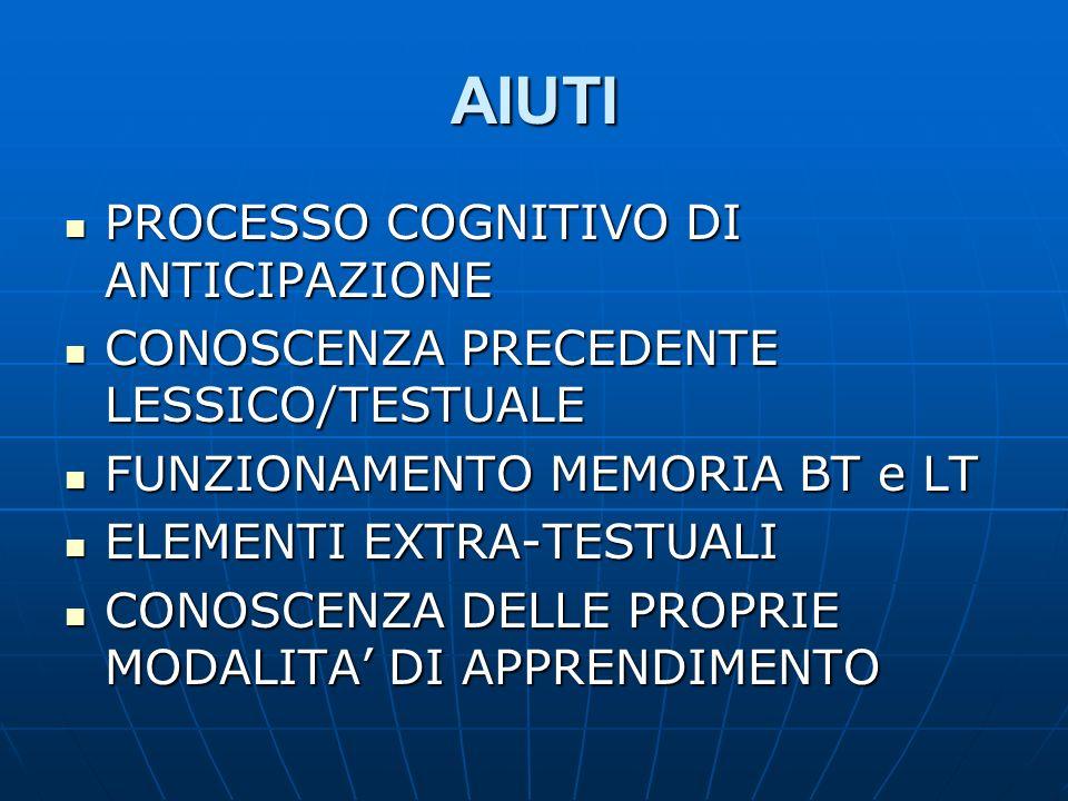 AIUTI PROCESSO COGNITIVO DI ANTICIPAZIONE PROCESSO COGNITIVO DI ANTICIPAZIONE CONOSCENZA PRECEDENTE LESSICO/TESTUALE CONOSCENZA PRECEDENTE LESSICO/TES