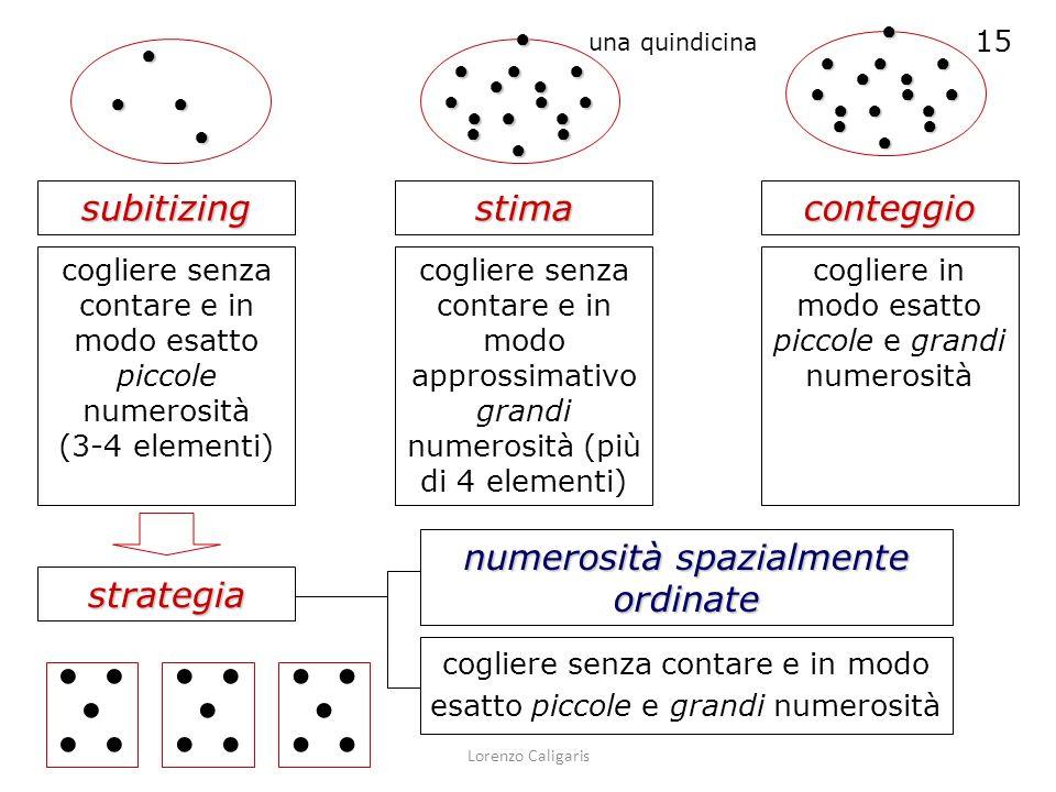 Lorenzo Caligaris subitizingstimaconteggio cogliere senza contare e in modo esatto piccole numerosità (3-4 elementi) cogliere senza contare e in modo