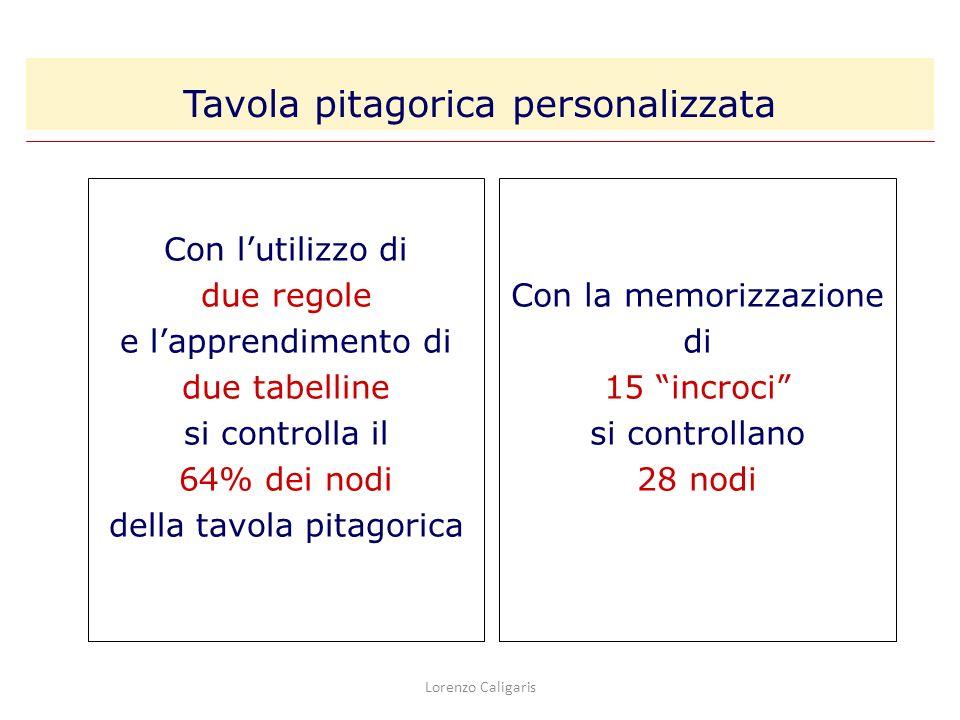 Lorenzo Caligaris Con lutilizzo di due regole e lapprendimento di due tabelline si controlla il 64% dei nodi della tavola pitagorica Con la memorizzaz