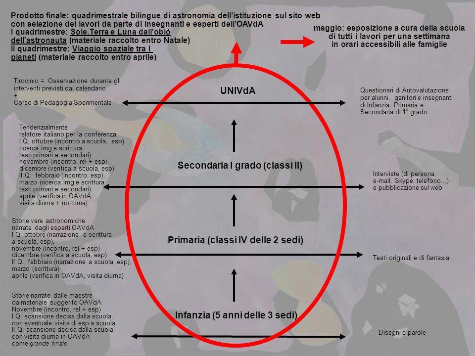 Infanzia (5 anni delle 3 sedi) Primaria (classi IV delle 2 sedi) Secondaria I grado (classi II) Prodotto finale: quadrimestrale bilingue di astronomia