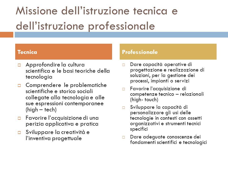 Missione dellistruzione tecnica e dellistruzione professionale Approfondire la cultura scientifica e le basi teoriche della tecnologia Comprendere le